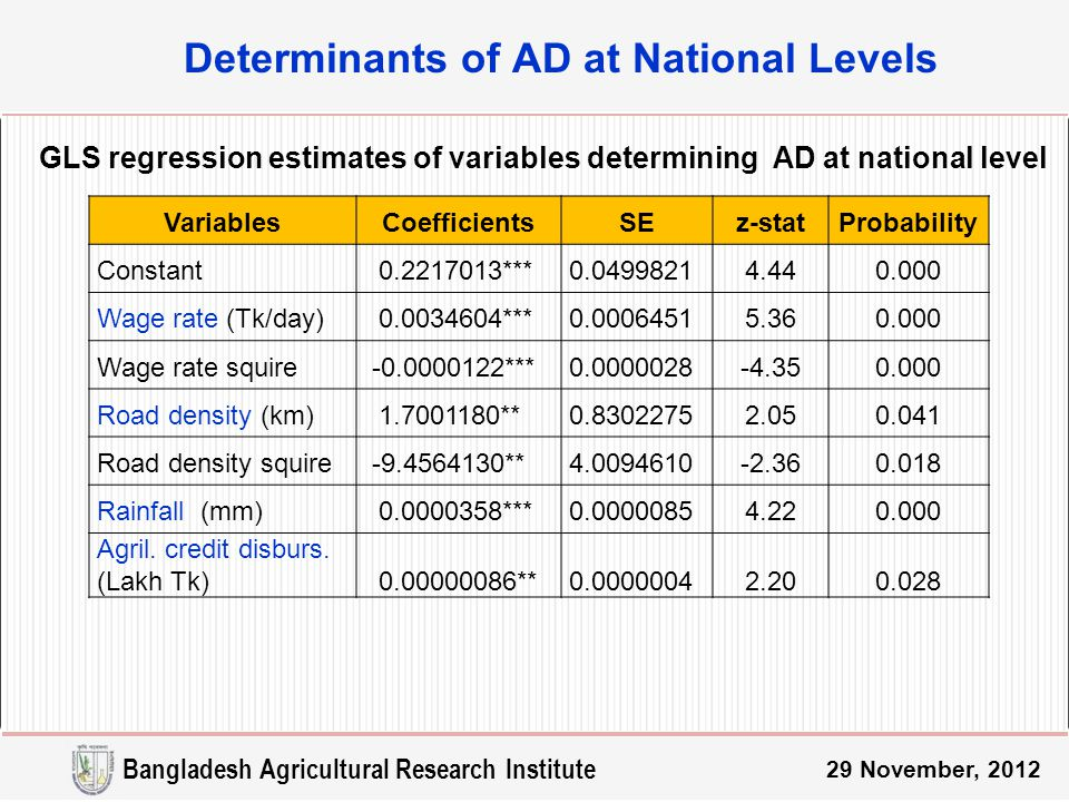 Determinants of AD at National Levels 29 November, 2012 GLS regression estimates of variables determining AD at national level VariablesCoefficientsSEz-statProbability Constant 0.2217013***0.04998214.440.000 Wage rate (Tk/day) 0.0034604***0.00064515.360.000 Wage rate squire -0.0000122***0.0000028-4.350.000 Road density (km) 1.7001180**0.83022752.050.041 Road density squire -9.4564130**4.0094610-2.360.018 Rainfall (mm) 0.0000358***0.00000854.220.000 Agril.