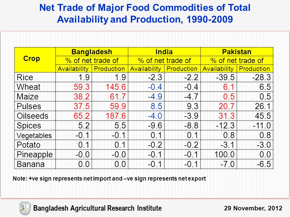 Net Trade of Major Food Commodities of Total Availability and Production, 1990-2009 29 November, 2012 Crop BangladeshIndiaPakistan % of net trade of AvailabilityProductionAvailabilityProductionAvailabilityProduction Rice1.9 -2.3-2.2-39.5-28.3 Wheat59.3145.6-0.4 6.16.5 Maize38.261.7-4.9-4.70.5 Pulses37.559.98.59.320.726.1 Oilseeds65.2187.6-4.0-3.931.345.5 Spices5.25.5-9.6-8.8-12.3-11.0 Vegetables -0.1 0.1 0.8 Potato0.1 -0.2 -3.1-3.0 Pineapple-0.0 -0.1 100.00.0 Banana0.0 -0.1 -7.0-6.5 Note: +ve sign represents net import and –ve sign represents net export Bangladesh Agricultural Research Institute