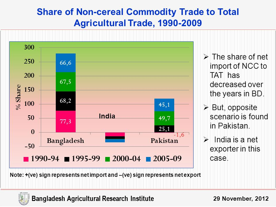 Share of Non-cereal Commodity Trade to Total Agricultural Trade, 1990-2009 29 November, 2012 Note: +(ve) sign represents net import and –(ve) sign represents net export India Bangladesh Agricultural Research Institute  The share of net import of NCC to TAT has decreased over the years in BD.