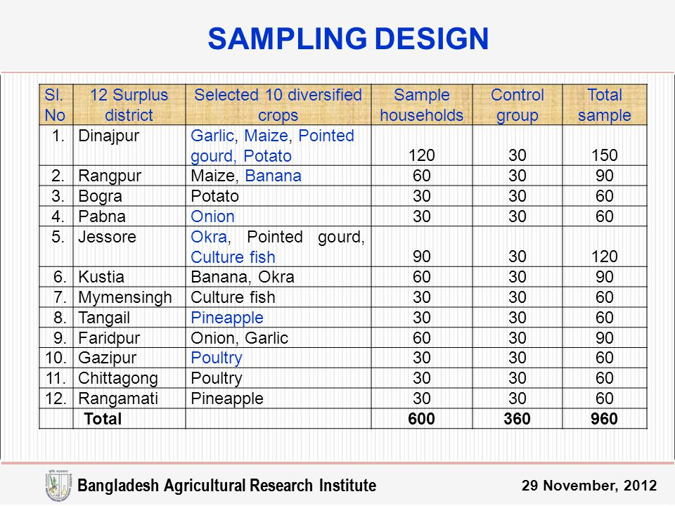 29 November, 2012 SAMPLING DESIGN Sl.