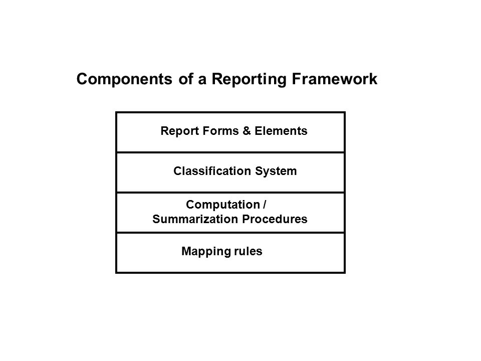 Components of a Reporting Framework Report Forms & Elements Classification System Computation / Summarization Procedures Mapping rules
