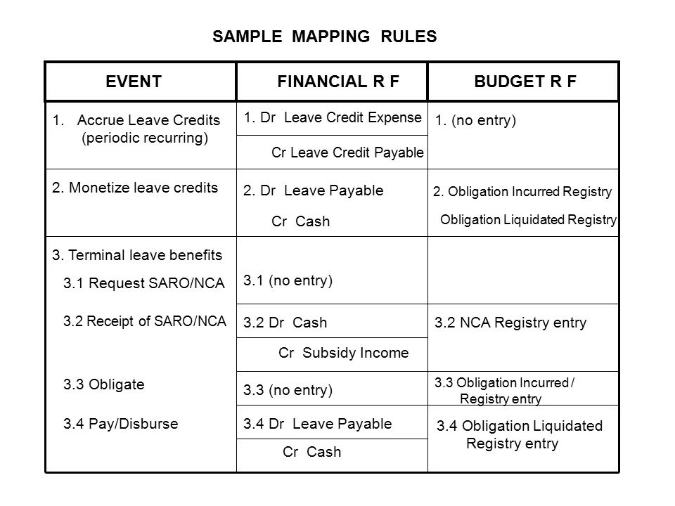 SAMPLE MAPPING RULES EVENTFINANCIAL R FBUDGET R F 1.Accrue Leave Credits (periodic recurring) 2.