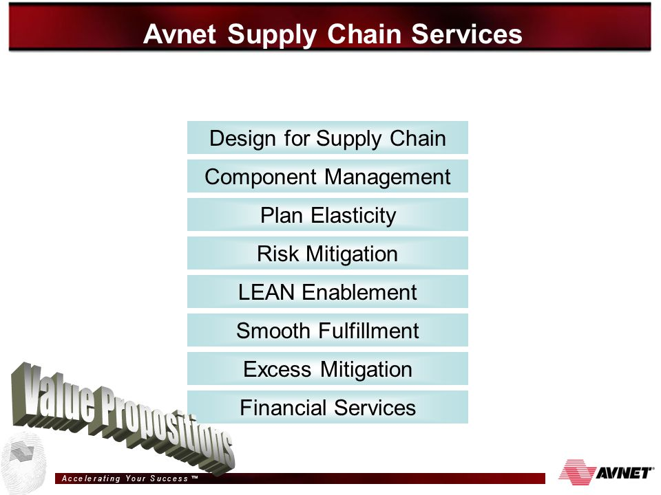 A c c e l e r a t i n g Y o u r S u c c e s s ™ Design for Supply Chain Excess Mitigation Component Management LEAN Enablement Risk Mitigation Plan Elasticity Financial Services Smooth Fulfillment Avnet Supply Chain Services Integrates Processes