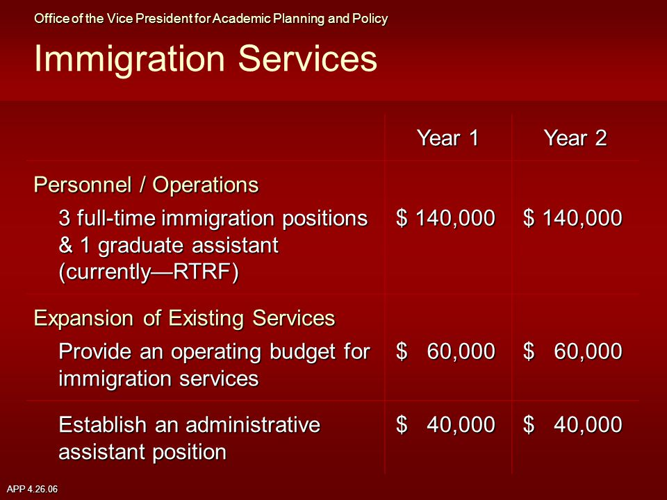 APP 4.26.06 Immigration Services Year 1 Year 2 Personnel / Operations 3 full-time immigration positions & 1 graduate assistant (currently—RTRF) 3 full-time immigration positions & 1 graduate assistant (currently—RTRF) $140,000 Expansion of Existing Services Provide an operating budget for immigration services $60,000 Establish an administrative assistant position $40,000 Office of the Vice President for Academic Planning and Policy