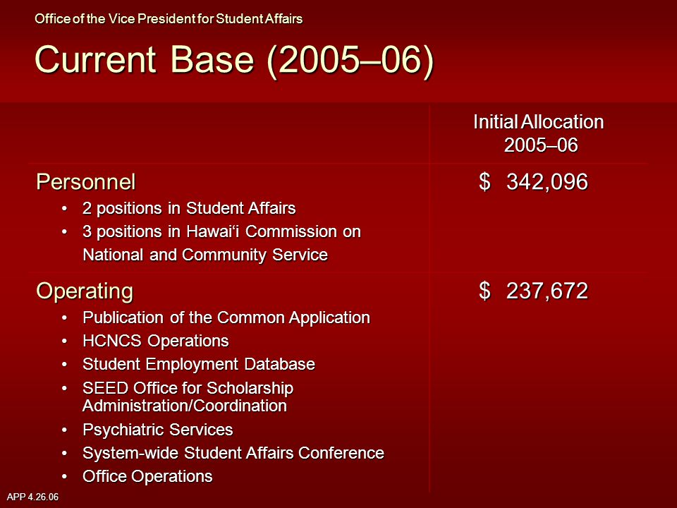 APP 4.26.06 Current Base (2005–06) Initial Allocation 2005–06 Personnel 2 positions in Student Affairs2 positions in Student Affairs 3 positions in Hawai'i Commission on National and Community Service3 positions in Hawai'i Commission on National and Community Service $342,096 Operating Publication of the Common ApplicationPublication of the Common Application HCNCS OperationsHCNCS Operations Student Employment DatabaseStudent Employment Database SEED Office for Scholarship Administration/CoordinationSEED Office for Scholarship Administration/Coordination Psychiatric ServicesPsychiatric Services System-wide Student Affairs ConferenceSystem-wide Student Affairs Conference Office OperationsOffice Operations $237,672 Office of the Vice President for Student Affairs
