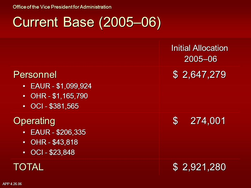 APP 4.26.06 Current Base (2005–06) Initial Allocation 2005–06 Personnel EAUR - $1,099,924EAUR - $1,099,924 OHR - $1,165,790OHR - $1,165,790 OCI - $381,565OCI - $381,565 $2,647,279 Operating EAUR - $206,335EAUR - $206,335 OHR - $43,818OHR - $43,818 OCI - $23,848OCI - $23,848 $274,001 TOTAL $2,921,280 Office of the Vice President for Administration