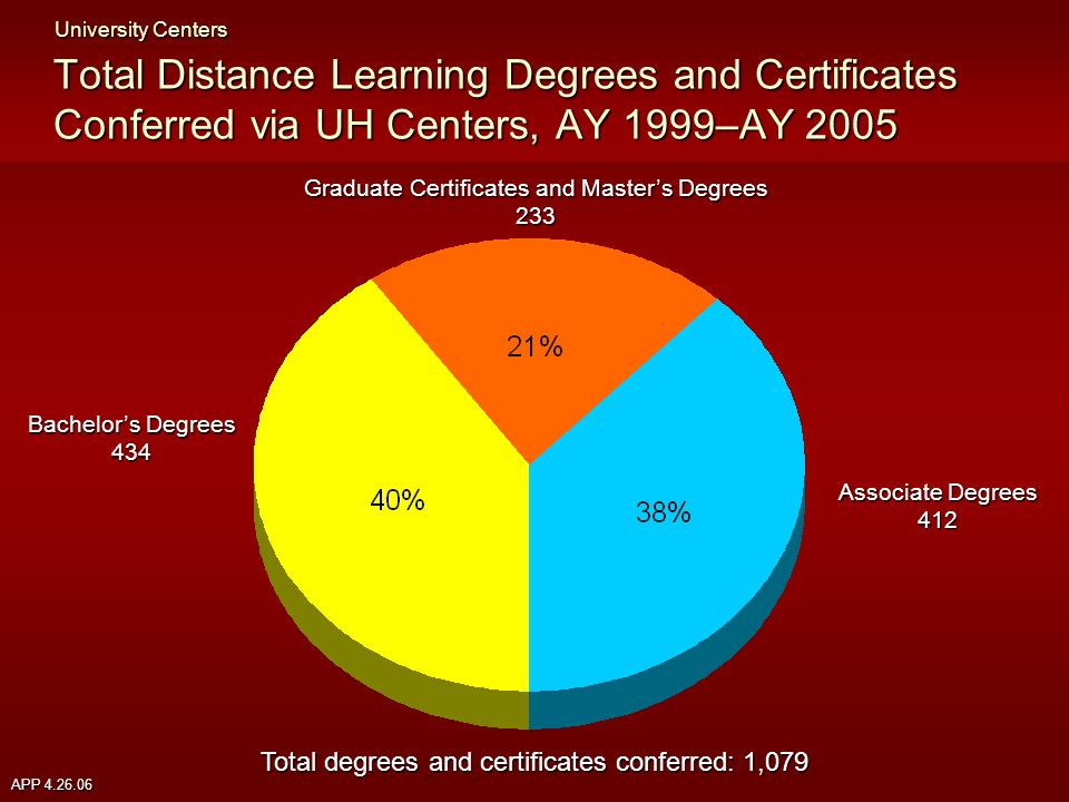 APP 4.26.06 Total Distance Learning Degrees and Certificates Conferred via UH Centers, AY 1999–AY 2005 University Centers Associate Degrees 412 Graduate Certificates and Master's Degrees 233 Bachelor's Degrees 434 Total degrees and certificates conferred: 1,079