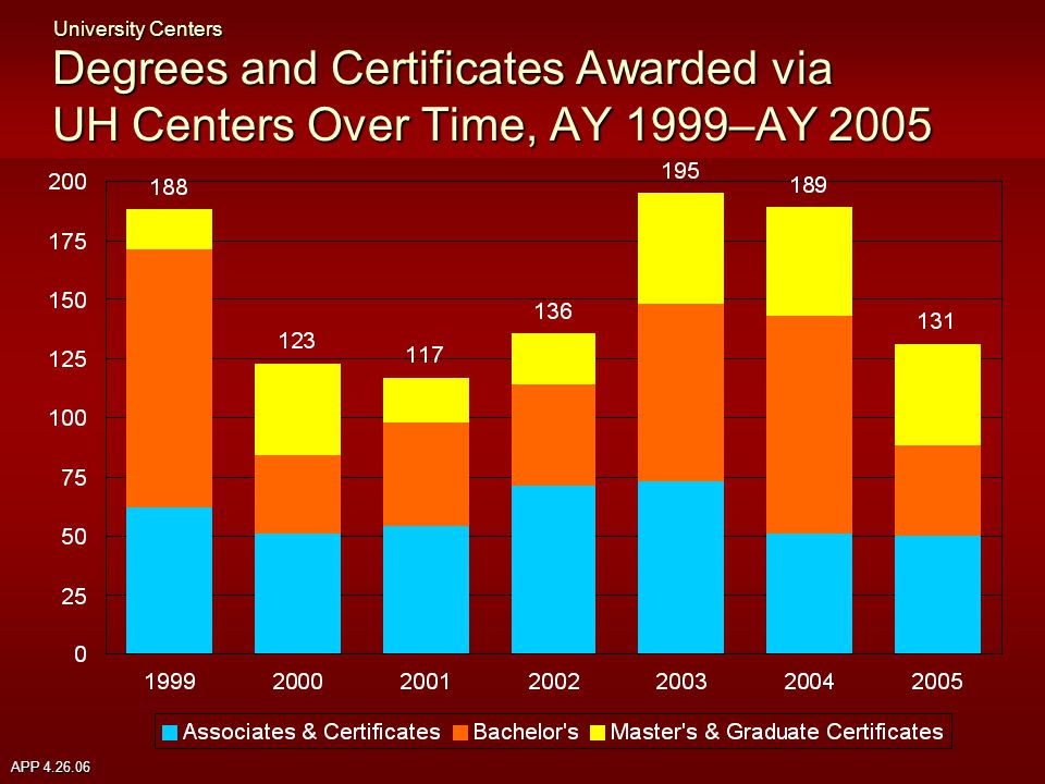 APP 4.26.06 Degrees and Certificates Awarded via UH Centers Over Time, AY 1999–AY 2005 University Centers