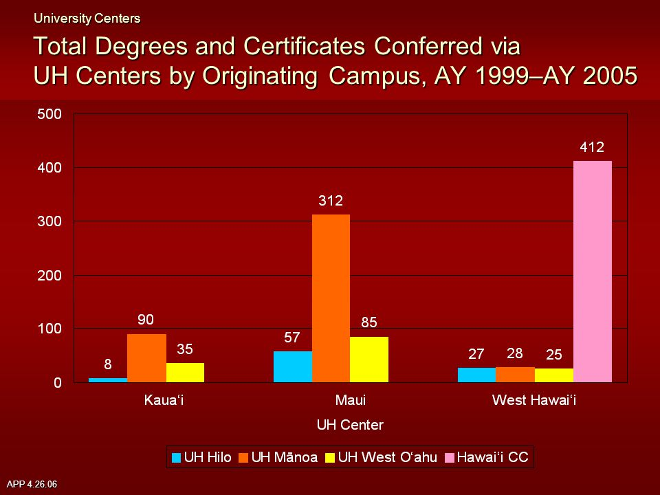 APP 4.26.06 Total Degrees and Certificates Conferred via UH Centers by Originating Campus, AY 1999–AY 2005 University Centers