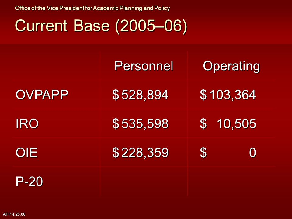 APP 4.26.06 Current Base (2005–06) PersonnelOperating OVPAPP $528,894 $103,364 IRO $535,598 $10,505 OIE $228,359 $0$0$0$0 P-20 Office of the Vice President for Academic Planning and Policy