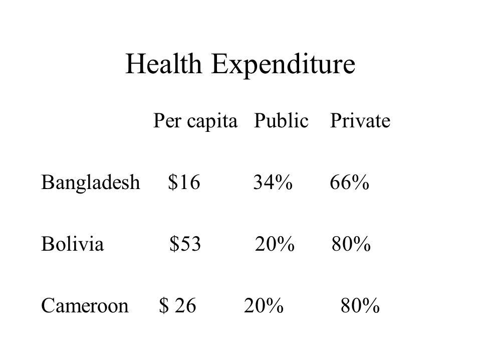Health Expenditure Per capita Public Private Bangladesh $16 34% 66% Bolivia $53 20% 80% Cameroon $ 26 20% 80%