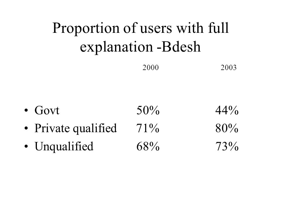 Proportion of users with full explanation -Bdesh 2000 2003 Govt50% 44% Private qualified 71% 80% Unqualified68% 73%