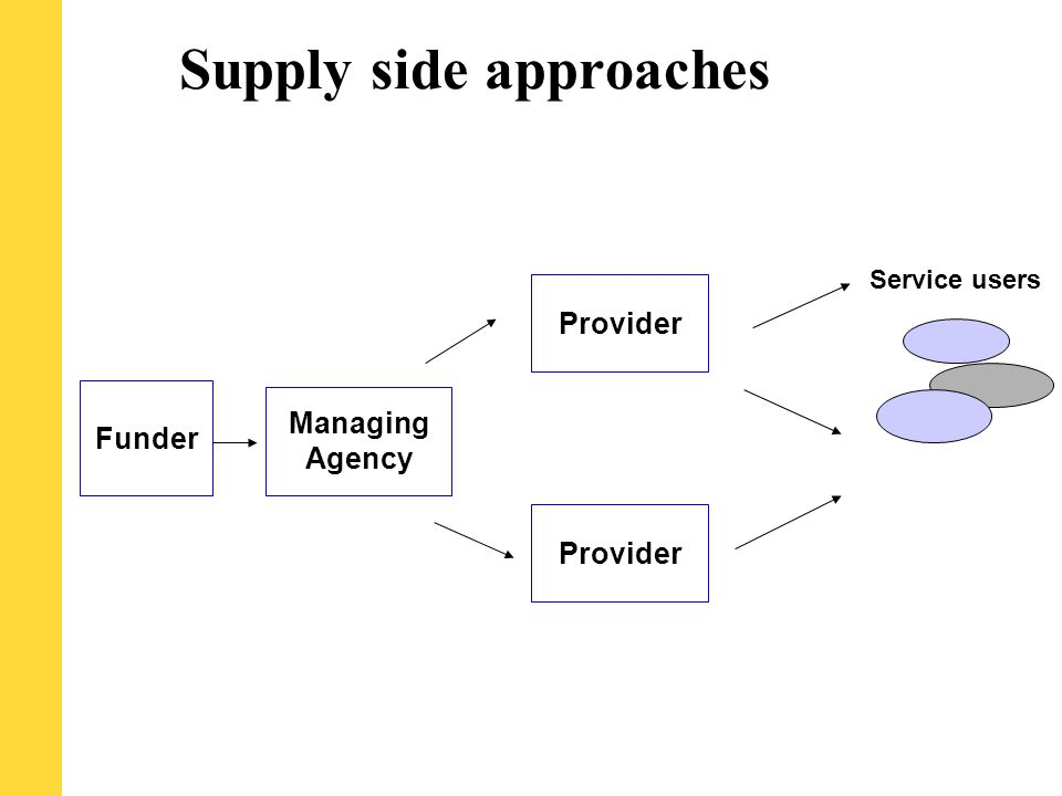 Supply side approaches Provider Service users Managing Agency Funder Provider