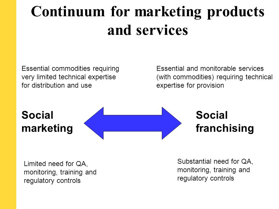 Continuum for marketing products and services Social marketing Social franchising Essential commodities requiring very limited technical expertise for distribution and use Essential and monitorable services (with commodities) requiring technical expertise for provision Limited need for QA, monitoring, training and regulatory controls Substantial need for QA, monitoring, training and regulatory controls