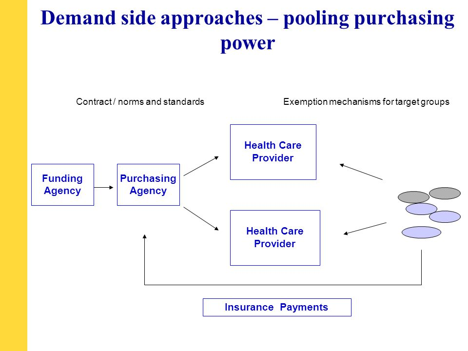 Demand side approaches – pooling purchasing power Funding Agency Health Care Provider Insurance Payments Exemption mechanisms for target groupsContract / norms and standards Purchasing Agency