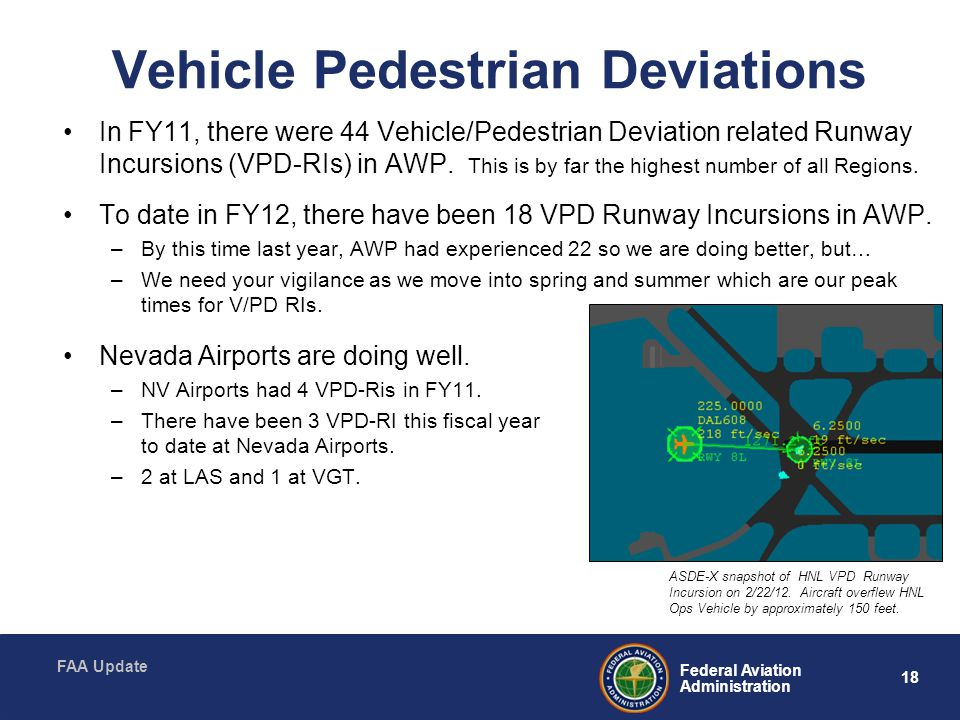 18 Federal Aviation Administration FAA Update Vehicle Pedestrian Deviations In FY11, there were 44 Vehicle/Pedestrian Deviation related Runway Incursions (VPD-RIs) in AWP.