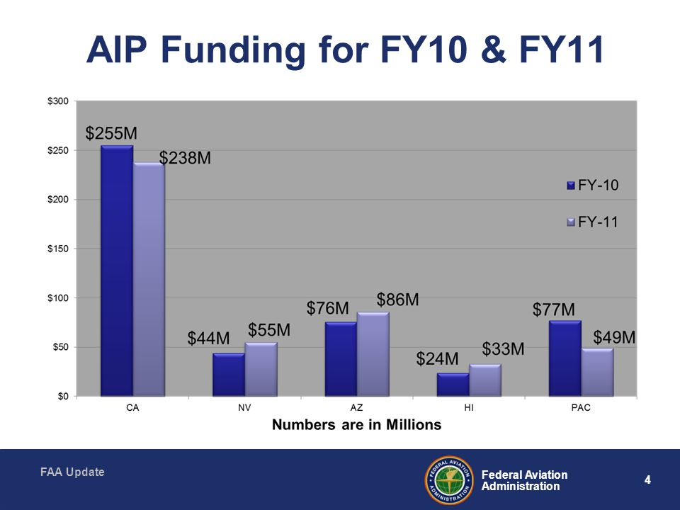 4 Federal Aviation Administration FAA Update AIP Funding for FY10 & FY11