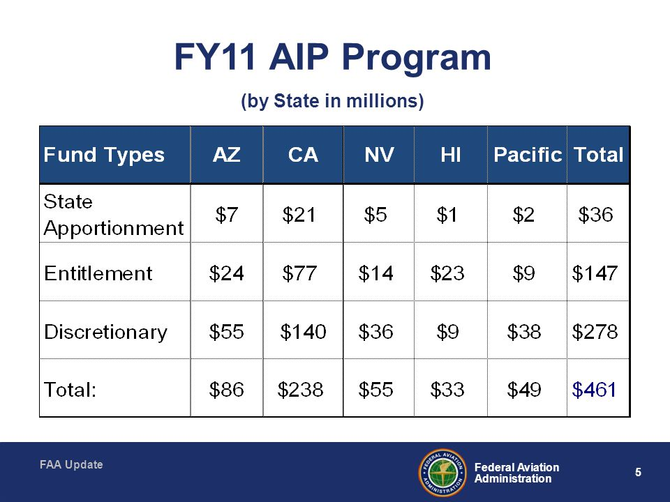 5 Federal Aviation Administration FAA Update FY11 AIP Program (by State in millions)