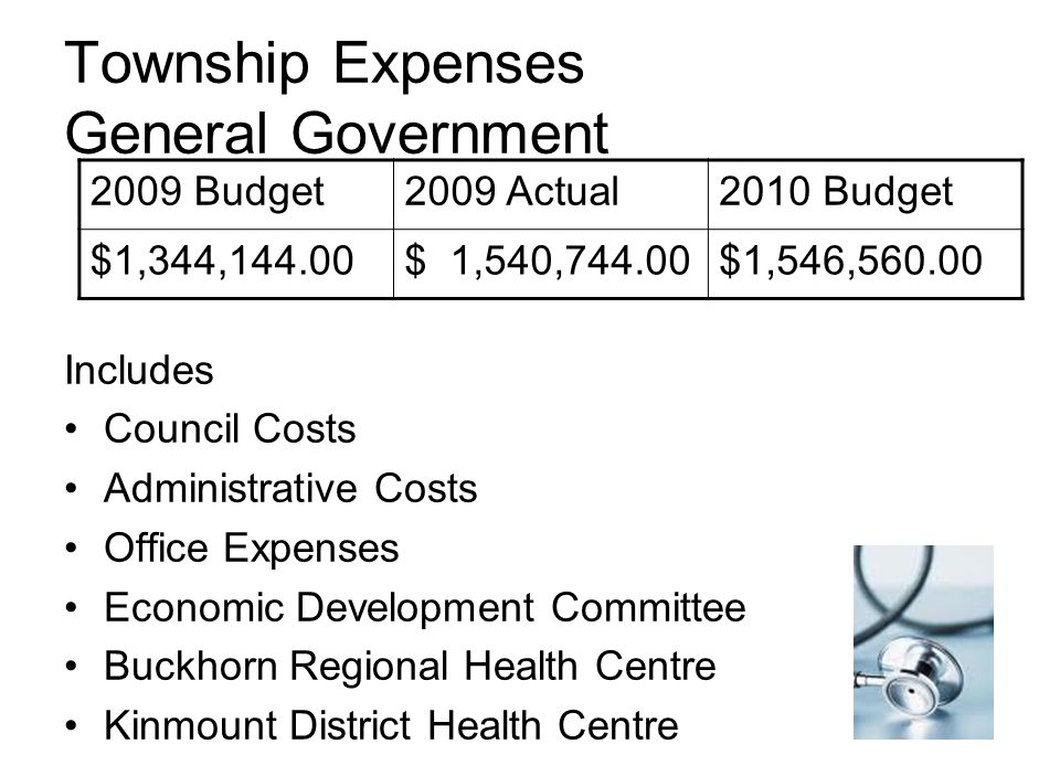 Township Expenses General Government Includes Council Costs Administrative Costs Office Expenses Economic Development Committee Buckhorn Regional Health Centre Kinmount District Health Centre 2009 Budget2009 Actual2010 Budget $1,344,144.00$ 1,540,744.00$1,546,560.00