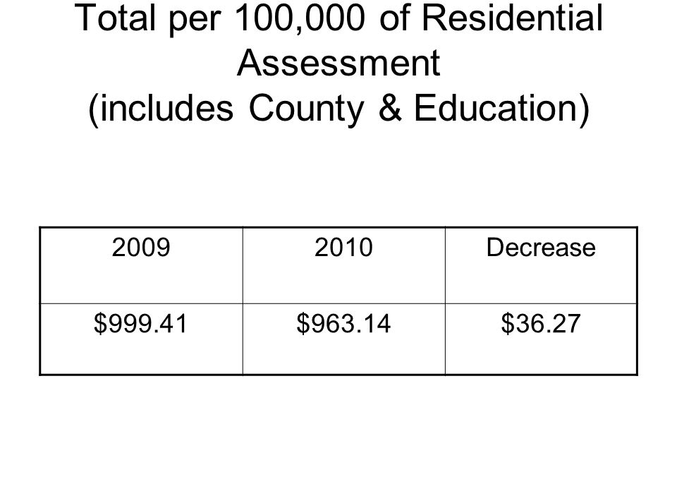 Total per 100,000 of Residential Assessment (includes County & Education) 20092010Decrease $999.41$963.14$36.27