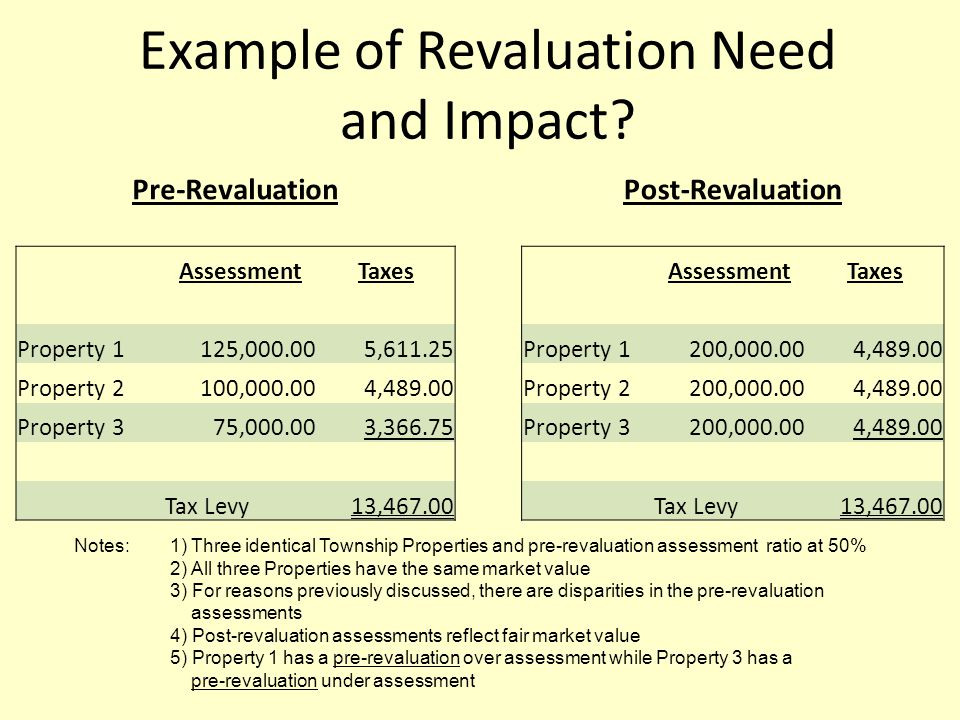 Example of Revaluation Need and Impact.