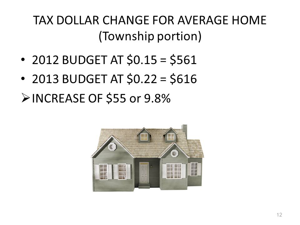 TAX DOLLAR CHANGE FOR AVERAGE HOME (Township portion) 2012 BUDGET AT $0.15 = $561 2013 BUDGET AT $0.22 = $616  INCREASE OF $55 or 9.8% 12