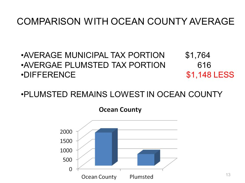 13 COMPARISON WITH OCEAN COUNTY AVERAGE AVERAGE MUNICIPAL TAX PORTION $1,764 AVERGAE PLUMSTED TAX PORTION 616 DIFFERENCE $1,148 LESS PLUMSTED REMAINS