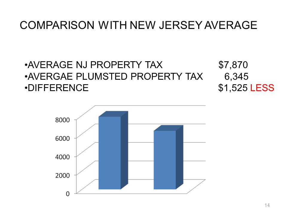 14 COMPARISON WITH NEW JERSEY AVERAGE AVERAGE NJ PROPERTY TAX $7,870 AVERGAE PLUMSTED PROPERTY TAX 6,345 DIFFERENCE $1,525 LESS