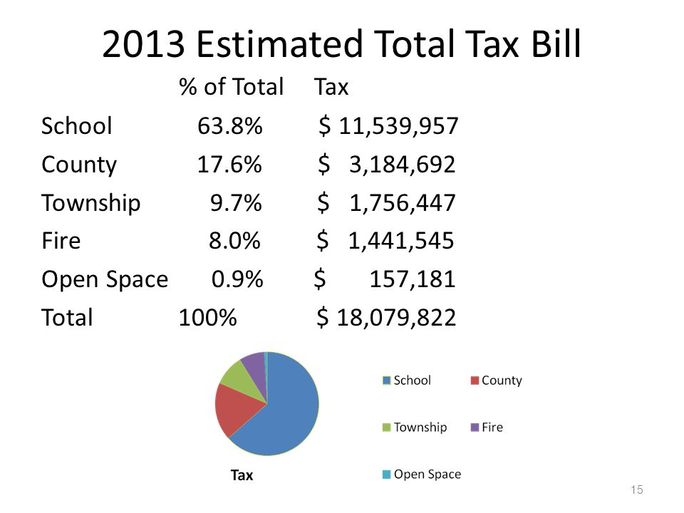 2013 Estimated Total Tax Bill % of Total Tax School 63.8% $ 11,539,957 County 17.6% $ 3,184,692 Township 9.7% $ 1,756,447 Fire 8.0% $ 1,441,545 Open Space 0.9% $ 157,181 Total 100% $ 18,079,822 15