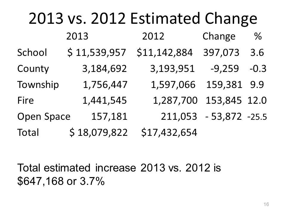 2013 vs. 2012 Estimated Change 2013 2012 Change % School $ 11,539,957 $11,142,884 397,073 3.6 County 3,184,692 3,193,951 -9,259 -0.3 Township 1,756,44