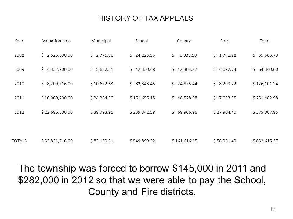 17 HISTORY OF TAX APPEALS YearValuation LossMunicipalSchoolCountyFireTotal 2008 $ 2,523,600.00 $ 2,775.96 $ 24,226.56 $ 6,939.90 $ 1,741.28 $ 35,683.7