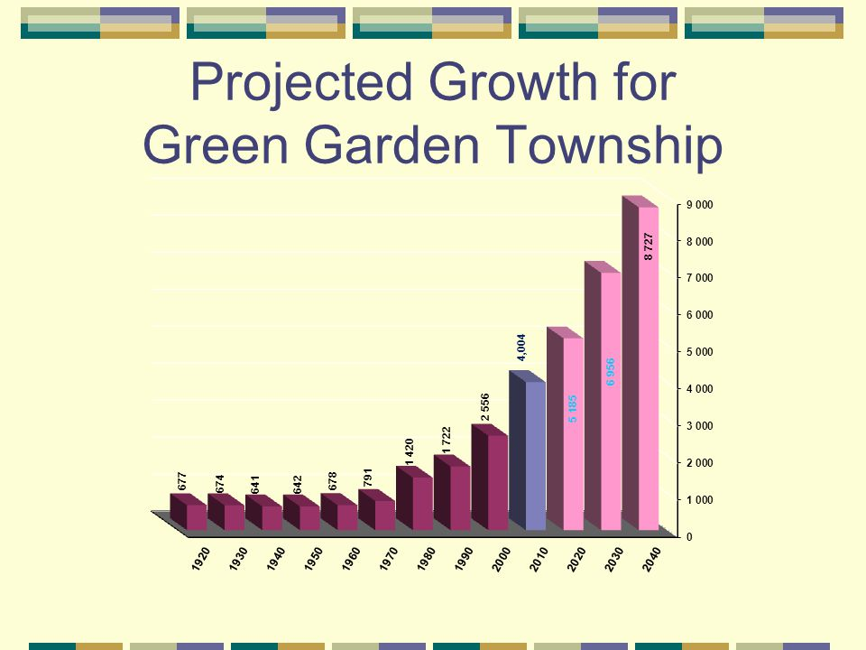 Projected Growth for Green Garden Township
