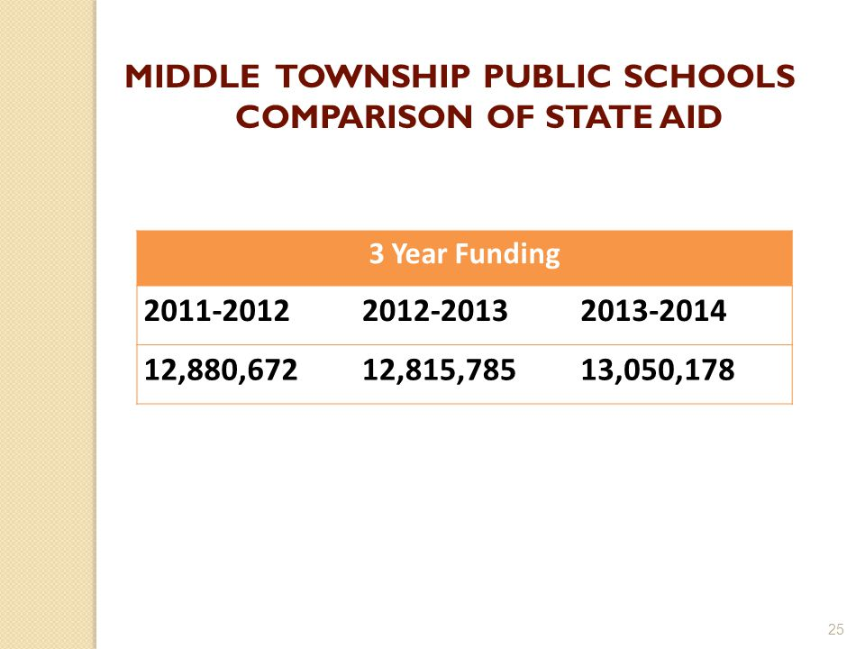 25 3 Year Funding 2011-20122012-20132013-2014 12,880,67212,815,78513,050,178 MIDDLE TOWNSHIP PUBLIC SCHOOLS COMPARISON OF STATE AID
