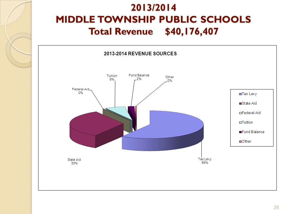 2013/2014 MIDDLE TOWNSHIP PUBLIC SCHOOLS Total Revenue $40,176,407 26