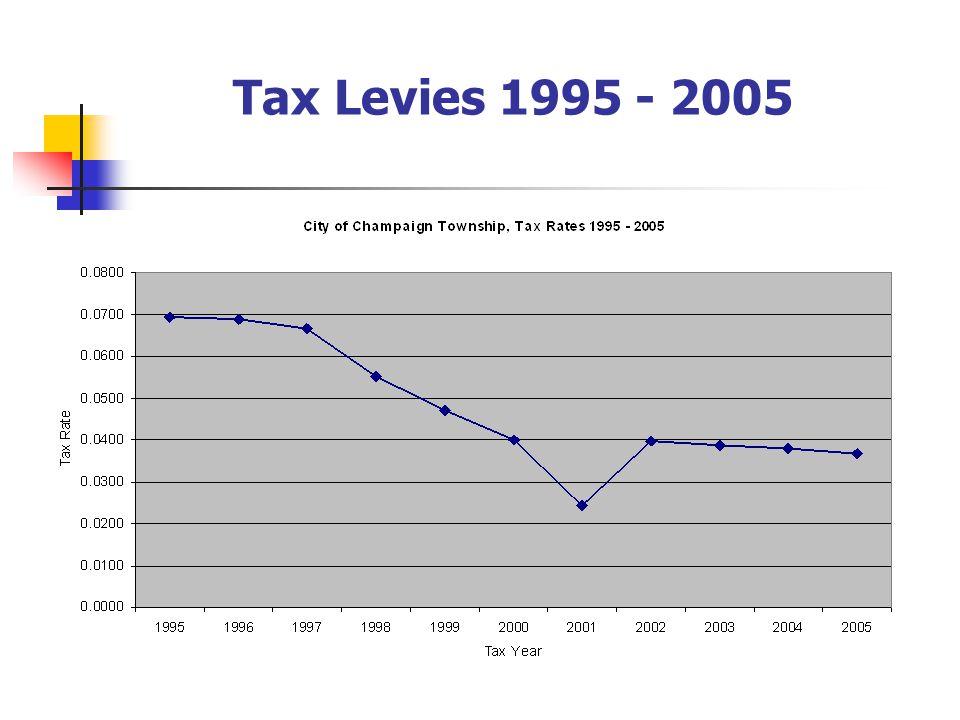 Tax Levies 1995 - 2005