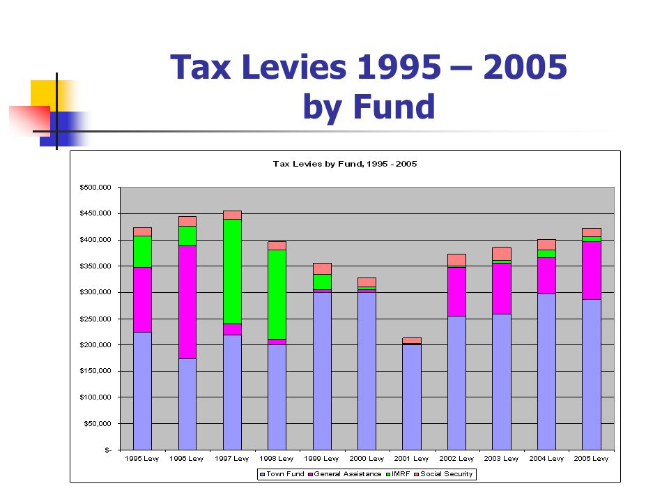 Tax Levies 1995 – 2005 by Fund