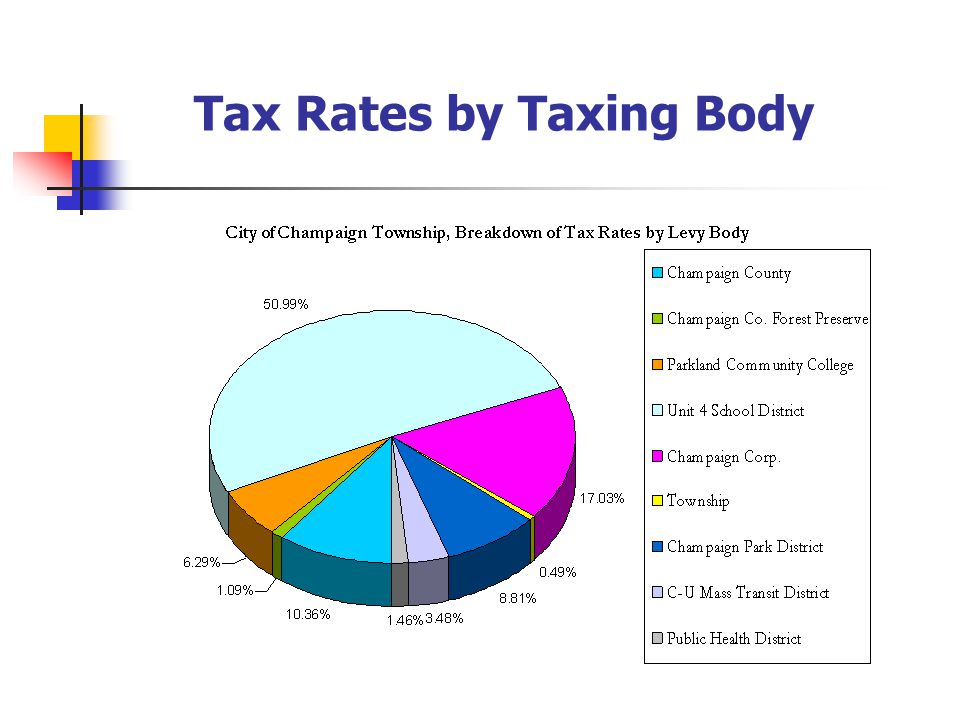 Tax Rates by Taxing Body