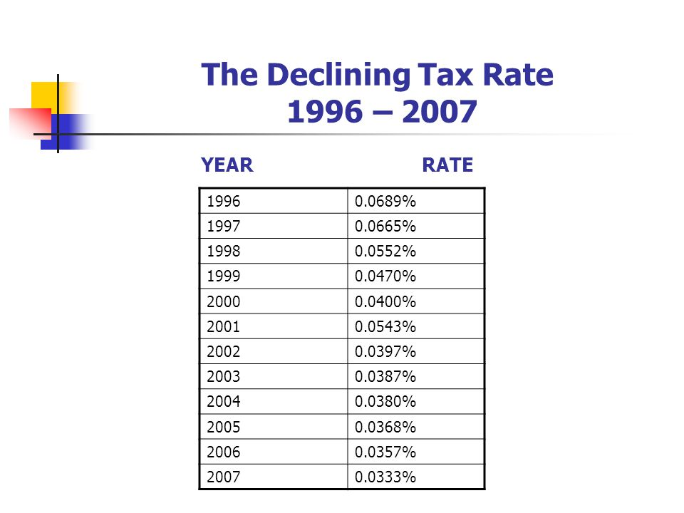 The Declining Tax Rate 1996 – 2007 YEARRATE 19960.0689% 19970.0665% 19980.0552% 19990.0470% 20000.0400% 20010.0543% 20020.0397% 20030.0387% 20040.0380% 20050.0368% 20060.0357% 20070.0333%