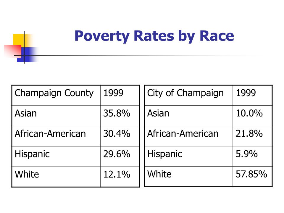 Poverty Rates by Race Champaign County1999 Asian35.8% African-American30.4% Hispanic29.6% White12.1% City of Champaign1999 Asian10.0% African-American21.8% Hispanic5.9% White57.85%
