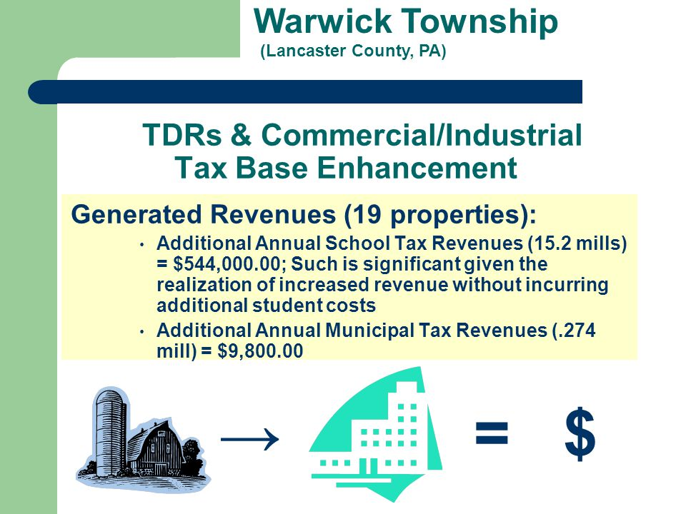 Warwick Township (Lancaster County, PA) TDRs & Commercial/Industrial Tax Base Enhancement Generated Revenues (19 properties): Additional Annual School Tax Revenues (15.2 mills) = $544,000.00; Such is significant given the realization of increased revenue without incurring additional student costs Additional Annual Municipal Tax Revenues (.274 mill) = $9,800.00 → = $