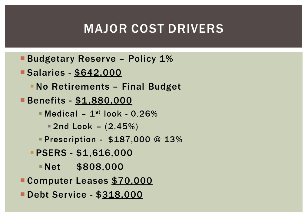 MAJOR COST DRIVERS  Budgetary Reserve – Policy 1%  Salaries - $642,000  No Retirements – Final Budget  Benefits - $1,880,000  Medical – 1 st look - 0.26%  2nd Look – (2.45%)  Prescription - $187,000 @ 13%  PSERS - $1,616,000  Net$808,000  Computer Leases $70,000  Debt Service - $318,000