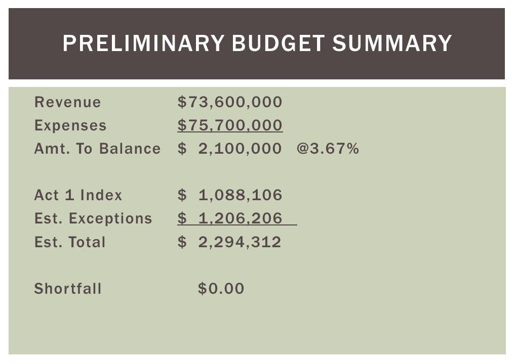 Revenue$73,600,000 Expenses$75,700,000 Amt. To Balance$ 2,100,000 @3.67% Act 1 Index $ 1,088,106 Est. Exceptions$ 1,206,206 Est. Total$ 2,294,312 Shor