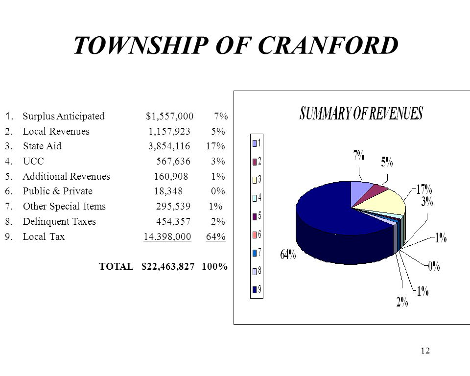 12 TOWNSHIP OF CRANFORD 1. Surplus Anticipated $1,557,000 7% 2. Local Revenues 1,157,923 5% 3. State Aid 3,854,116 17% 4. UCC 567,636 3% 5. Additional