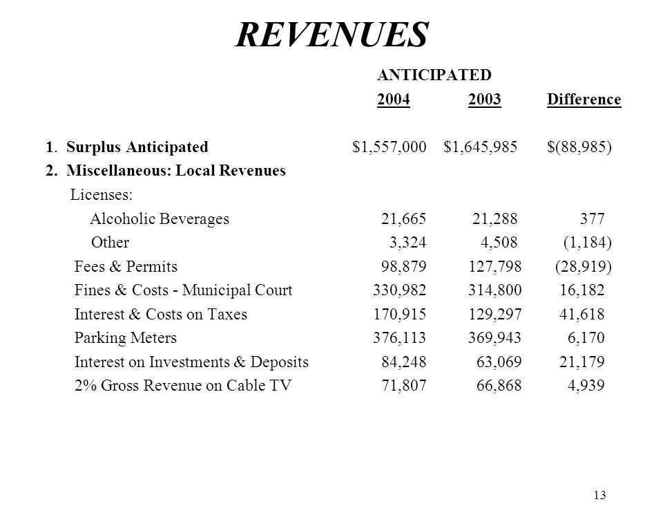 13 REVENUES ANTICIPATED 2004 2003 Difference 1.