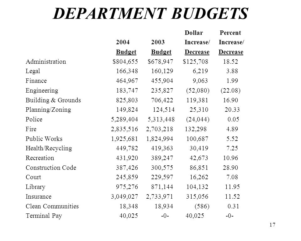 17 DEPARTMENT BUDGETS Dollar Percent 2004 2003 Increase/ Increase/ Budget Budget Decrease Decrease Administration $804,655 $678,947 $125,708 18.52 Legal166,348 160,129 6,219 3.88 Finance464,967 455,904 9,063 1.99 Engineering183,747 235,827 (52,080) (22.08) Building & Grounds825,803 706,422 119,381 16.90 Planning/Zoning149,824 124,514 25,310 20.33 Police 5,289,404 5,313,448 (24,044) 0.05 Fire 2,835,516 2,703,218 132,298 4.89 Public Works 1,925,6811,824,994 100,687 5.52 Health/Recycling449,782 419,363 30,419 7.25 Recreation431,920 389,247 42,673 10.96 Construction Code387,426 300,575 86,851 28.90 Court245,859 229,597 16,262 7.08 Library975,276 871,144 104,132 11.95 Insurance 3,049,0272,733,971 315,056 11.52 Clean Communities 18,348 18,934 (586) 0.31 Terminal Pay 40,025 -0- 40,025 -0-