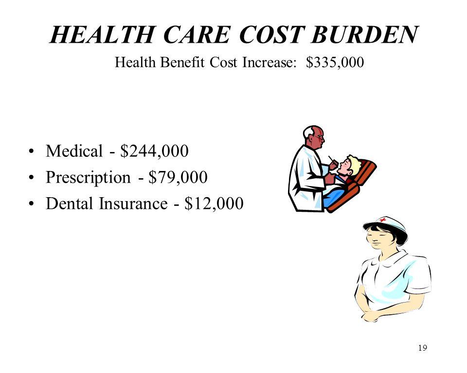 19 HEALTH CARE COST BURDEN Medical - $244,000 Prescription - $79,000 Dental Insurance - $12,000 Health Benefit Cost Increase: $335,000
