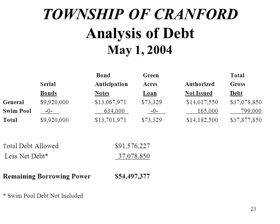 23 TOWNSHIP OF CRANFORD Analysis of Debt May 1, 2004 BondGreen Total Serial AnticipationAcres Authorized Gross Bonds NotesLoan Not Issued Debt General $9,920,000 $13,067,971 $73,329 $14,017,550 $37,078,850 Swim Pool -0- 634,000 -0- 165,000 799,000 Total $9,920,000 $13,701,971 $73,329 $14,182,500 $37,877,850 T otal Debt Allowed$91,576,227 Less Net Debt* 37,078,850 Remaining Borrowing Power$54,497,377 * Swim Pool Debt Not Included