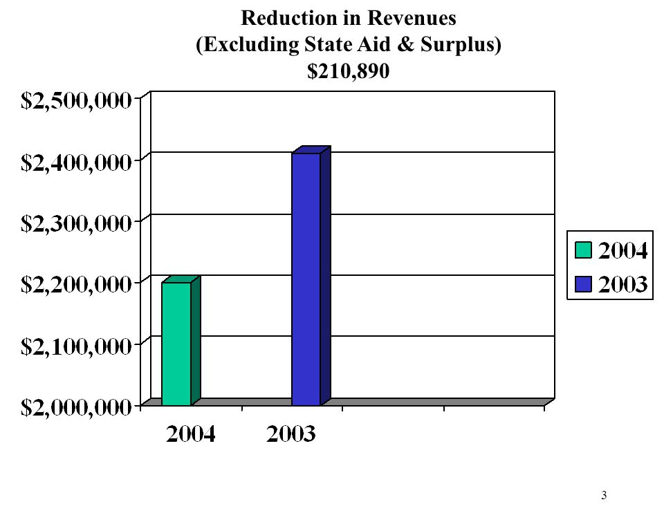 3 Reduction in Revenues (Excluding State Aid & Surplus) $210,890