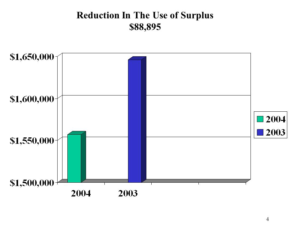 4 Reduction In The Use of Surplus $88,895