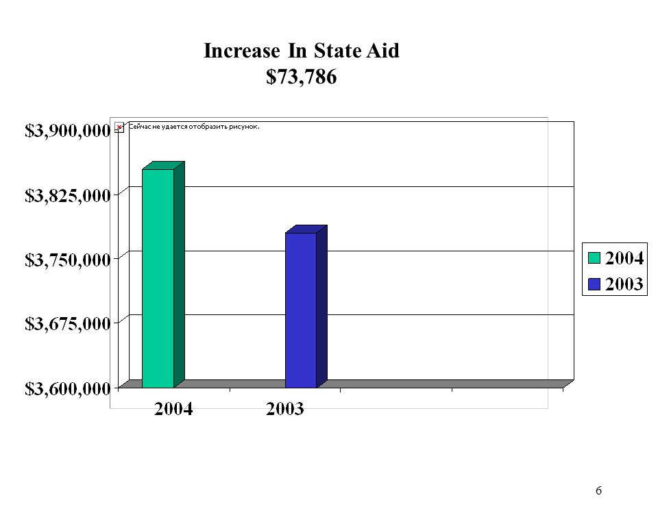 6 Increase In State Aid $73,786